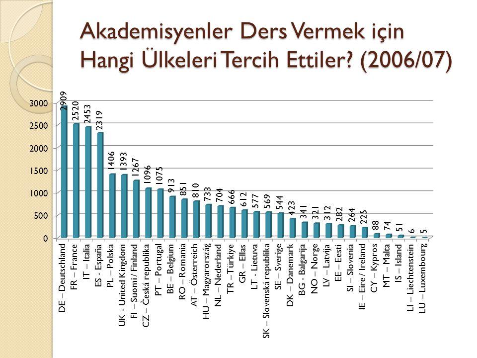 Akademisyenler Ders Vermek için Hangi Ülkeleri Tercih Ettiler (2006/07)