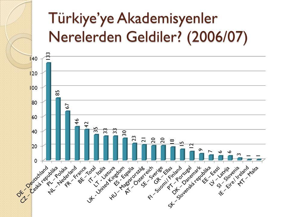 Türkiye'ye Akademisyenler Nerelerden Geldiler (2006/07)