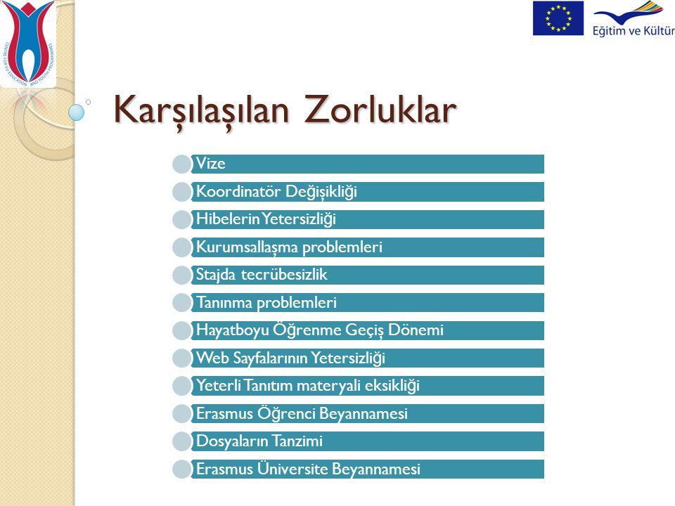 Karşılaşılan Zorluklar Vize Koordinatör De ğ işikli ğ i Hibelerin Yetersizli ğ i Kurumsallaşma problemleri Stajda tecrübesizlik Tanınma problemleri Hayatboyu Ö ğ renme Geçiş Dönemi Web Sayfalarının Yetersizli ğ i Yeterli Tanıtım materyali eksikli ğ i Erasmus Ö ğ renci Beyannamesi Dosyaların Tanzimi Erasmus Üniversite Beyannamesi