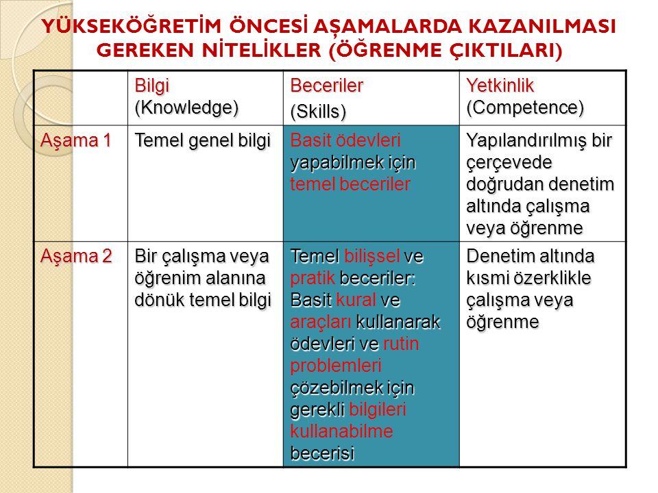 YÜKSEKÖ Ğ RET İ M ÖNCES İ AŞAMALARDA KAZANILMASI GEREKEN N İ TEL İ KLER (Ö Ğ RENME ÇIKTILARI) Bilgi (Knowledge) Beceriler(Skills) Yetkinlik (Competence) Aşama 1 Temel genel bilgi yapabilmek için Basit ödevleri yapabilmek için temel beceriler Yapılandırılmış bir çerçevede doğrudan denetim altında çalışma veya öğrenme Aşama 2 Bir çalışma veya öğrenim alanına dönük temel bilgi Temel ve beceriler: Basit ve kullanarak ödevleri ve çözebilmek için gerekli becerisi Temel bilişsel ve pratik beceriler: Basit kural ve araçları kullanarak ödevleri ve rutin problemleri çözebilmek için gerekli bilgileri kullanabilme becerisi Denetim altında kısmi özerklikle çalışma veya öğrenme