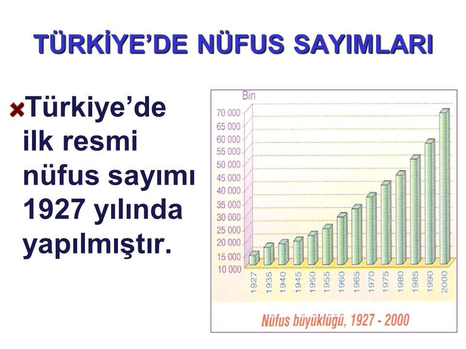 TÜRKİYE'DE NÜFUS SAYIMLARI Türkiye'de ilk resmi nüfus sayımı 1927 yılında yapılmıştır.