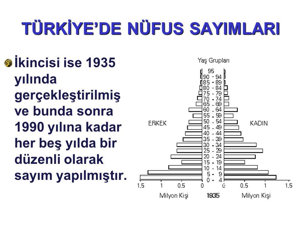TÜRKİYE'DE NÜFUS SAYIMLARI İkincisi ise 1935 yılında gerçekleştirilmiş ve bunda sonra 1990 yılına kadar her beş yılda bir düzenli olarak sayım yapılmı