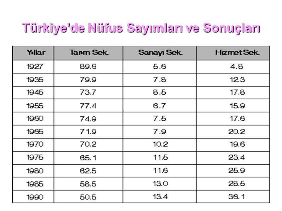 Türkiye'de Nüfus Sayımları ve Sonuçları
