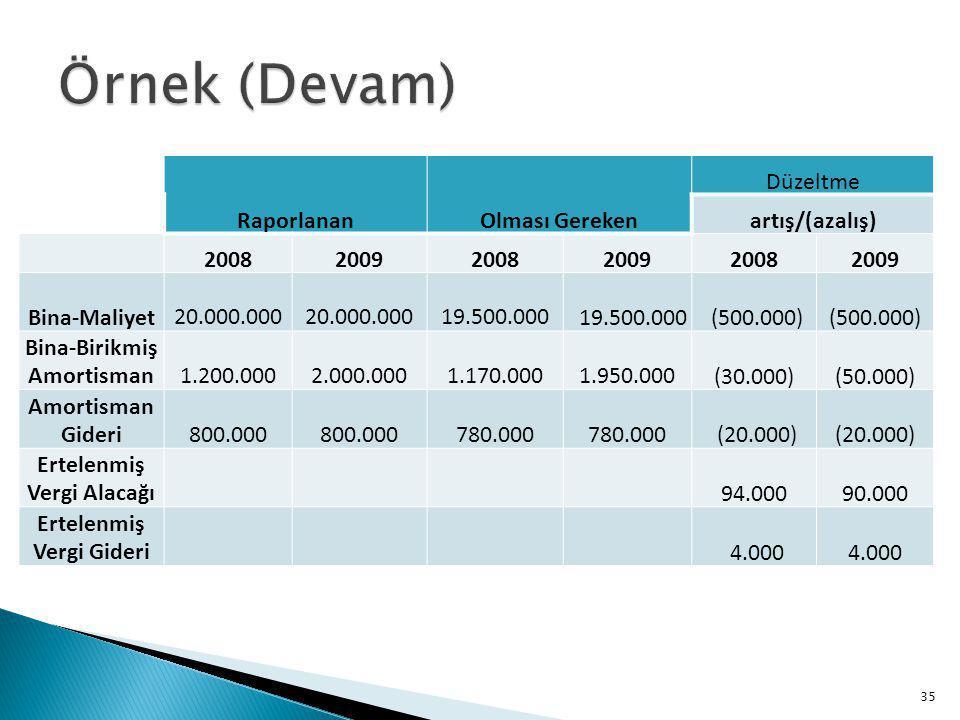 RaporlananOlması Gereken Düzeltme artış/(azalış) 200820092008200920082009 Bina-Maliyet 20.000.000 19.500.000 (500.000) Bina-Birikmiş Amortisman 1.200.000 2.000.000 1.170.000 1.950.000(30.000)(50.000) Amortisman Gideri 800.000 780.000 (20.000) Ertelenmiş Vergi Alacağı 94.00090.000 Ertelenmiş Vergi Gideri 4.000 35