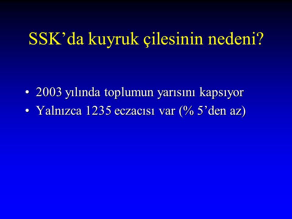 SSK'da kuyruk çilesinin nedeni? 2003 yılında toplumun yarısını kapsıyor2003 yılında toplumun yarısını kapsıyor Yalnızca 1235 eczacısı var (% 5'den az)