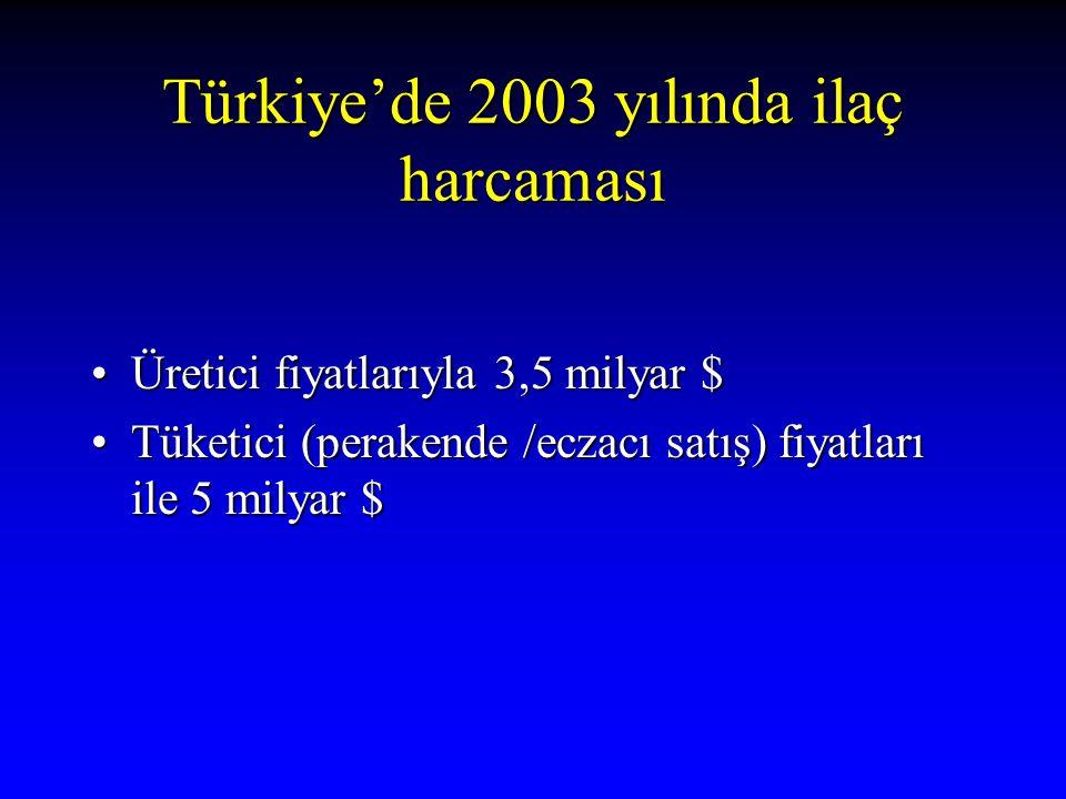 Türkiye'de 2003 yılında ilaç harcaması Üretici fiyatlarıyla 3,5 milyar $Üretici fiyatlarıyla 3,5 milyar $ Tüketici (perakende /eczacı satış) fiyatları