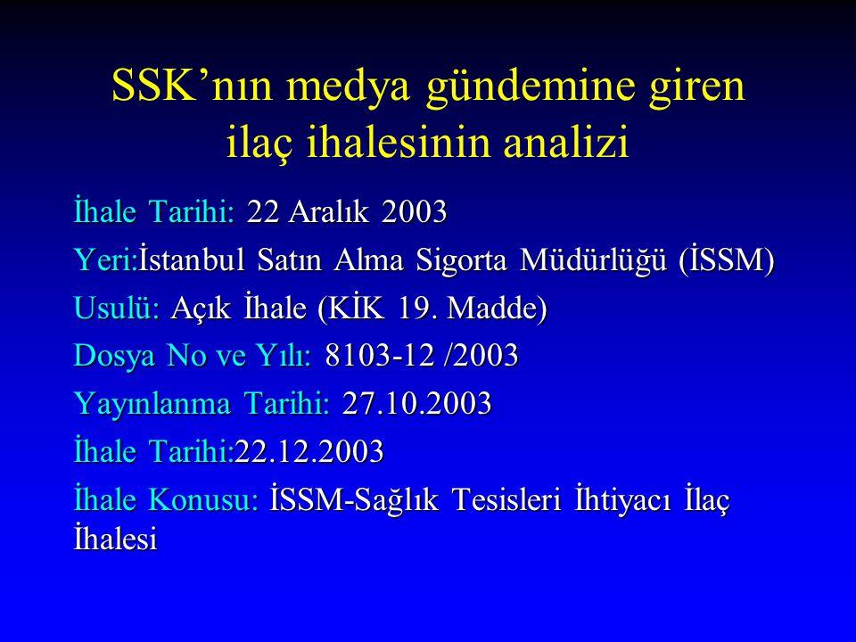 SSK'nın medya gündemine giren ilaç ihalesinin analizi İhale Tarihi: 22 Aralık 2003 Yeri:İstanbul Satın Alma Sigorta Müdürlüğü (İSSM) Usulü: Açık İhale