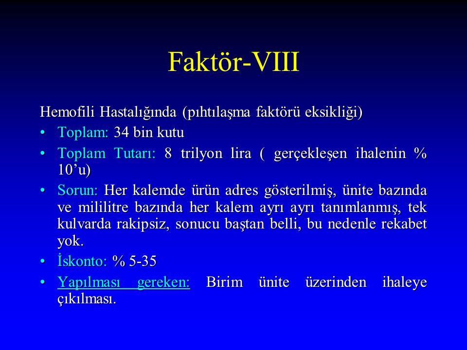 Faktör-VIII Hemofili Hastalığında (pıhtılaşma faktörü eksikliği) Toplam: 34 bin kutuToplam: 34 bin kutu Toplam Tutarı: 8 trilyon lira ( gerçekleşen ih