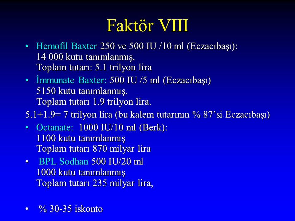 Faktör VIII Hemofil Baxter 250 ve 500 IU /10 ml (Eczacıbaşı): 14 000 kutu tanımlanmış. Toplam tutarı: 5.1 trilyon liraHemofil Baxter 250 ve 500 IU /10