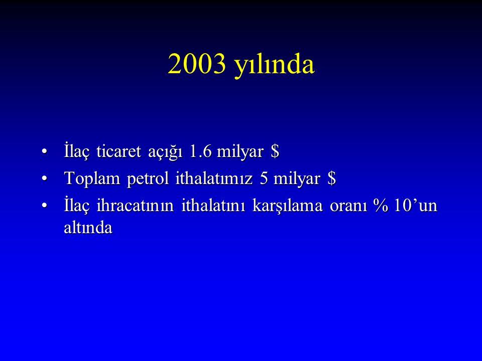 2003 yılında İlaç ticaret açığı 1.6 milyar $ İlaç ticaret açığı 1.6 milyar $ Toplam petrol ithalatımız 5 milyar $ Toplam petrol ithalatımız 5 milyar $