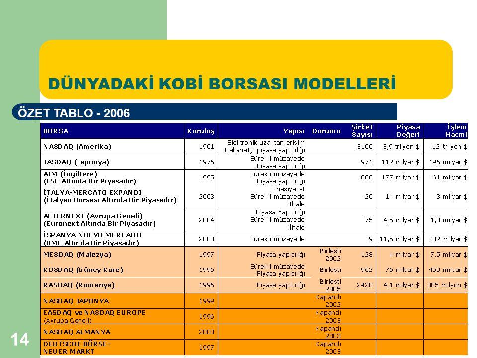 14 DÜNYADAKİ KOBİ BORSASI MODELLERİ ÖZET TABLO - 2006