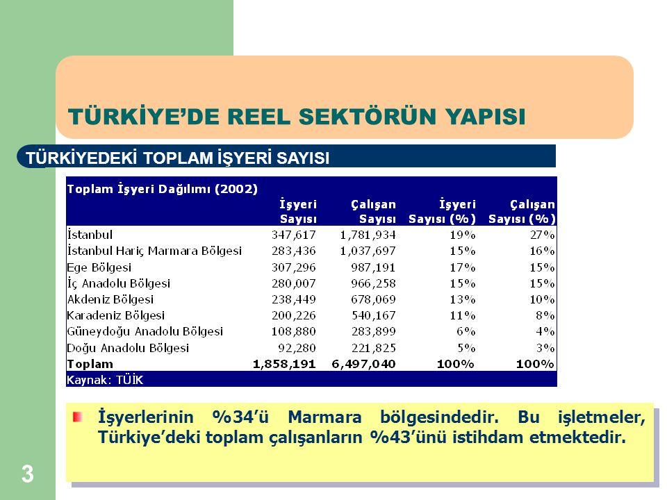 3 TÜRKİYE'DE REEL SEKTÖRÜN YAPISI TÜRKİYEDEKİ TOPLAM İŞYERİ SAYISI İşyerlerinin %34'ü Marmara bölgesindedir.