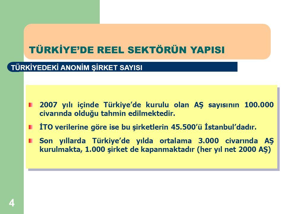 4 TÜRKİYE'DE REEL SEKTÖRÜN YAPISI TÜRKİYEDEKİ ANONİM ŞİRKET SAYISI 2007 yılı içinde Türkiye'de kurulu olan AŞ sayısının 100.000 civarında olduğu tahmin edilmektedir.