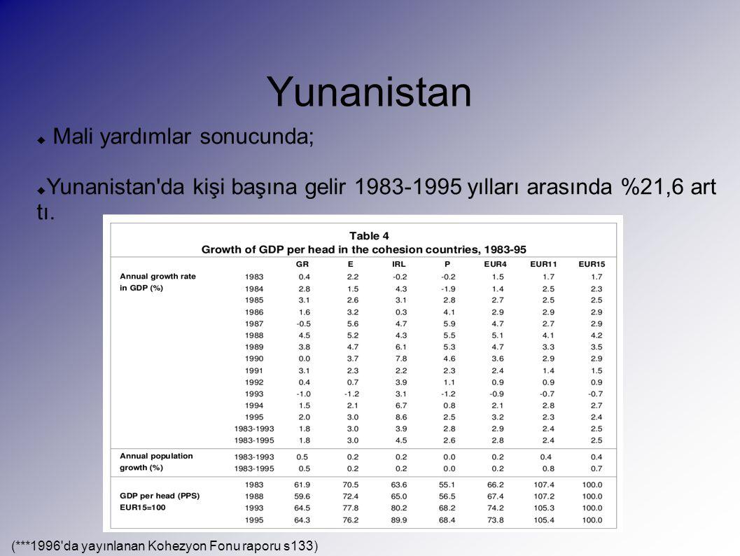 Yunanistan  Mali yardımlar sonucunda;  Yunanistan da kişi başına gelir 1983-1995 yılları arasında %21,6 art tı.