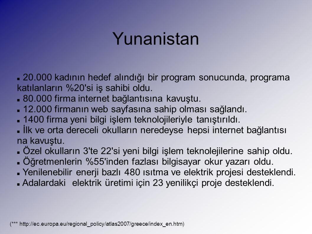 Yunanistan 20.000 kadının hedef alındığı bir program sonucunda, programa katılanların %20 si iş sahibi oldu.