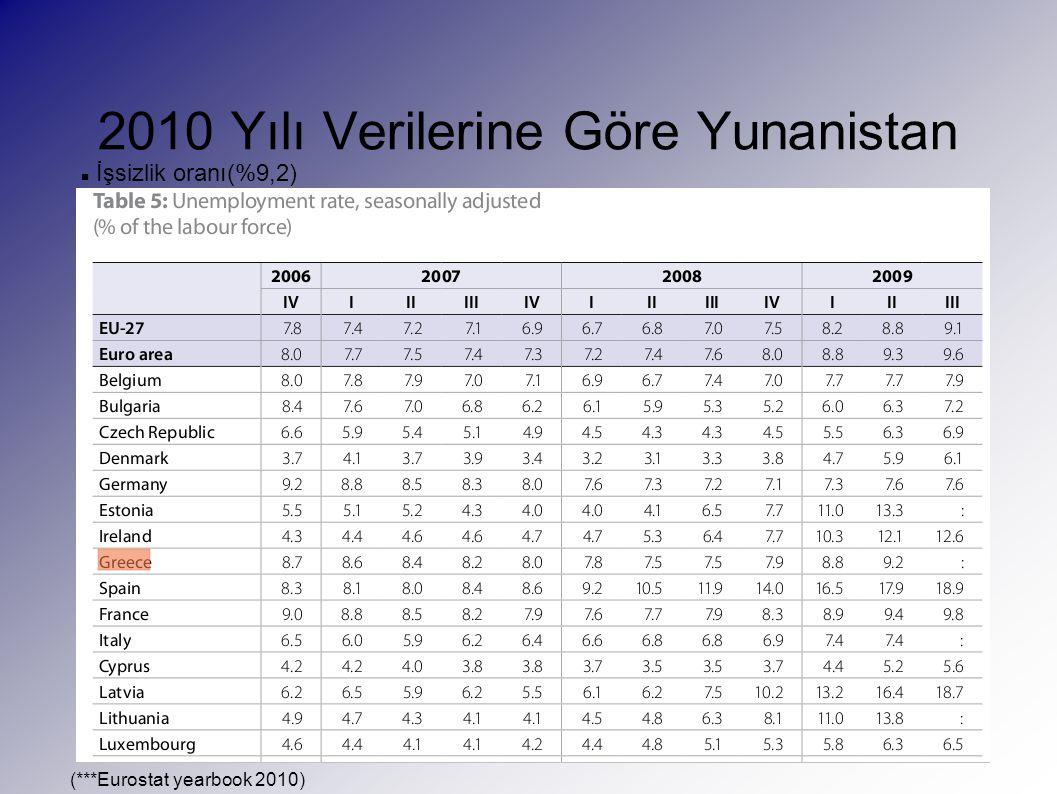 2010 Yılı Verilerine Göre Yunanistan İşsizlik oranı(%9,2) (***Eurostat yearbook 2010)