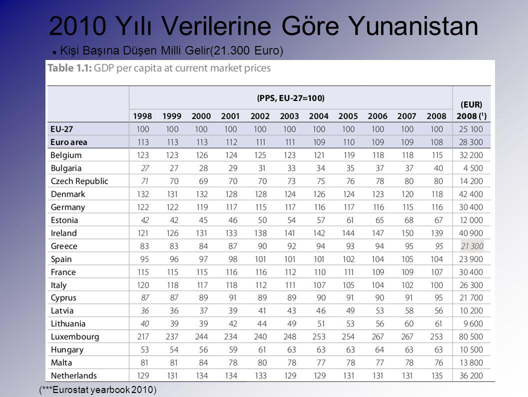 2010 Yılı Verilerine Göre Yunanistan Kişi Başına Düşen Milli Gelir(21.300 Euro) (***Eurostat yearbook 2010)