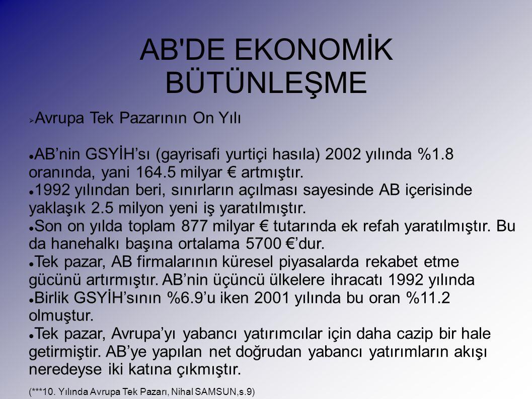 AB DE EKONOMİK BÜTÜNLEŞME  Avrupa Tek Pazarının On Yılı AB'nin GSYİH'sı (gayrisafi yurtiçi hasıla) 2002 yılında %1.8 oranında, yani 164.5 milyar € artmıştır.