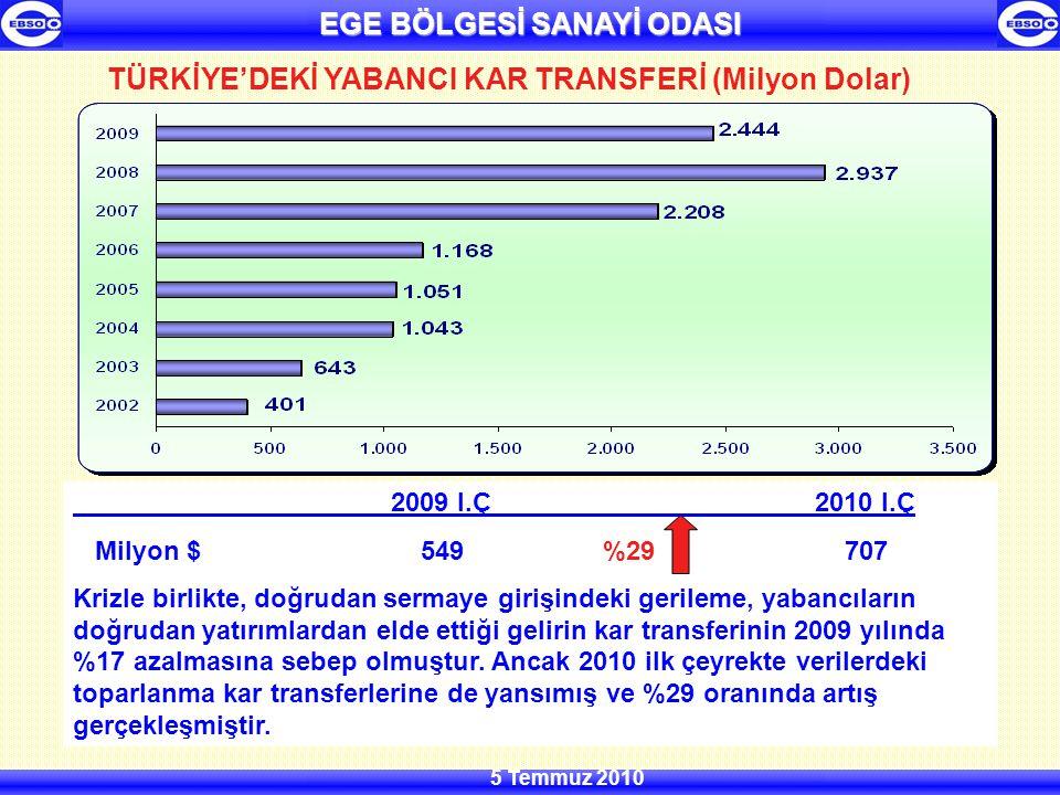 EGE BÖLGESİ SANAYİ ODASI 5 Temmuz 2010 TÜRKİYE'DEKİ YABANCI KAR TRANSFERİ (Milyon Dolar) 2009 I.Ç2010 I.Ç Milyon $ 549 %29 707 Krizle birlikte, doğrudan sermaye girişindeki gerileme, yabancıların doğrudan yatırımlardan elde ettiği gelirin kar transferinin 2009 yılında %17 azalmasına sebep olmuştur.