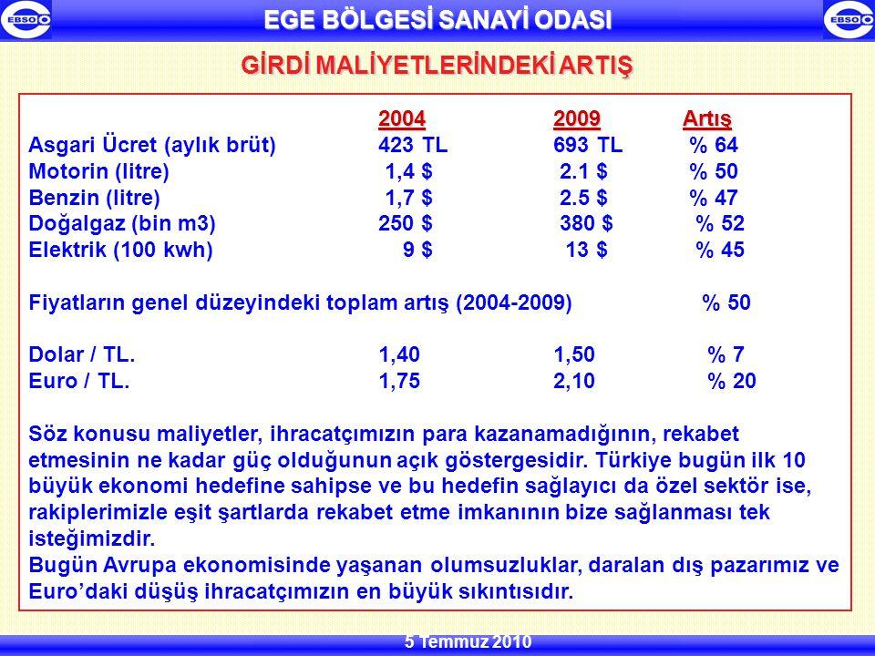 EGE BÖLGESİ SANAYİ ODASI 5 Temmuz 2010 20042009Artış 20042009 Artış Asgari Ücret (aylık brüt)423 TL693 TL % 64 Motorin (litre) 1,4 $ 2.1 $ % 50 Benzin (litre) 1,7 $ 2.5 $ % 47 Doğalgaz (bin m3)250 $ 380 $ % 52 Elektrik (100 kwh) 9 $ 13 $ % 45 Fiyatların genel düzeyindeki toplam artış (2004-2009) % 50 Dolar / TL.1,401,50 % 7 Euro / TL.1,752,10 % 20 Söz konusu maliyetler, ihracatçımızın para kazanamadığının, rekabet etmesinin ne kadar güç olduğunun açık göstergesidir.