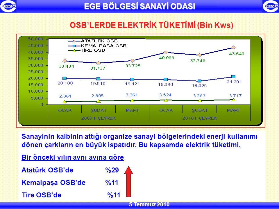 EGE BÖLGESİ SANAYİ ODASI 5 Temmuz 2010 OSB'LERDE ELEKTRİK TÜKETİMİ (Bin Kws) Sanayinin kalbinin attığı organize sanayi bölgelerindeki enerji kullanımı dönen çarkların en büyük ispatıdır.