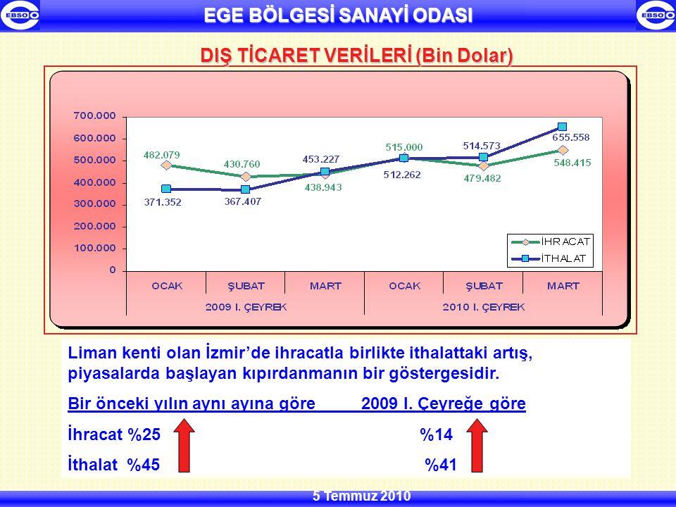 EGE BÖLGESİ SANAYİ ODASI 5 Temmuz 2010 DIŞ TİCARET VERİLERİ (Bin Dolar) Liman kenti olan İzmir'de ihracatla birlikte ithalattaki artış, piyasalarda başlayan kıpırdanmanın bir göstergesidir.