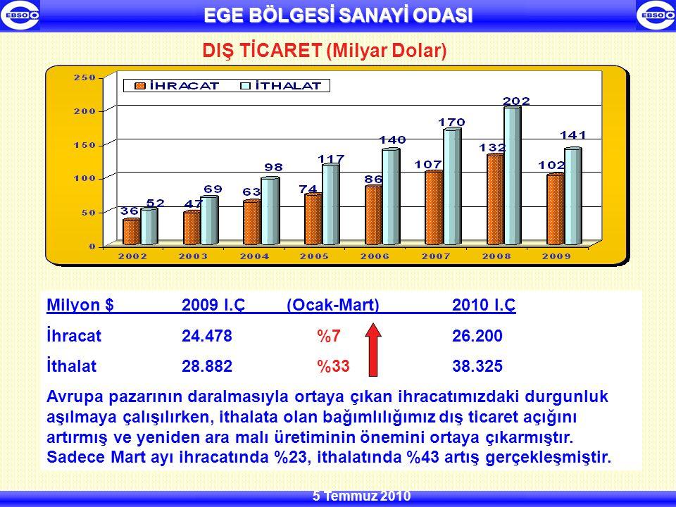 5 Temmuz 2010 DIŞ TİCARET (Milyar Dolar) Milyon $2009 I.Ç (Ocak-Mart)2010 I.Ç İhracat 24.478%726.200 İthalat 28.882%3338.325 Avrupa pazarının daralmasıyla ortaya çıkan ihracatımızdaki durgunluk aşılmaya çalışılırken, ithalata olan bağımlılığımız dış ticaret açığını artırmış ve yeniden ara malı üretiminin önemini ortaya çıkarmıştır.