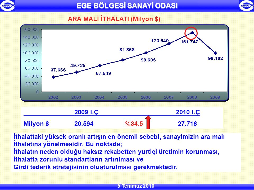 EGE BÖLGESİ SANAYİ ODASI 5 Temmuz 2010 İthalattaki yüksek oranlı artışın en önemli sebebi, sanayimizin ara malı İthalatına yönelmesidir.