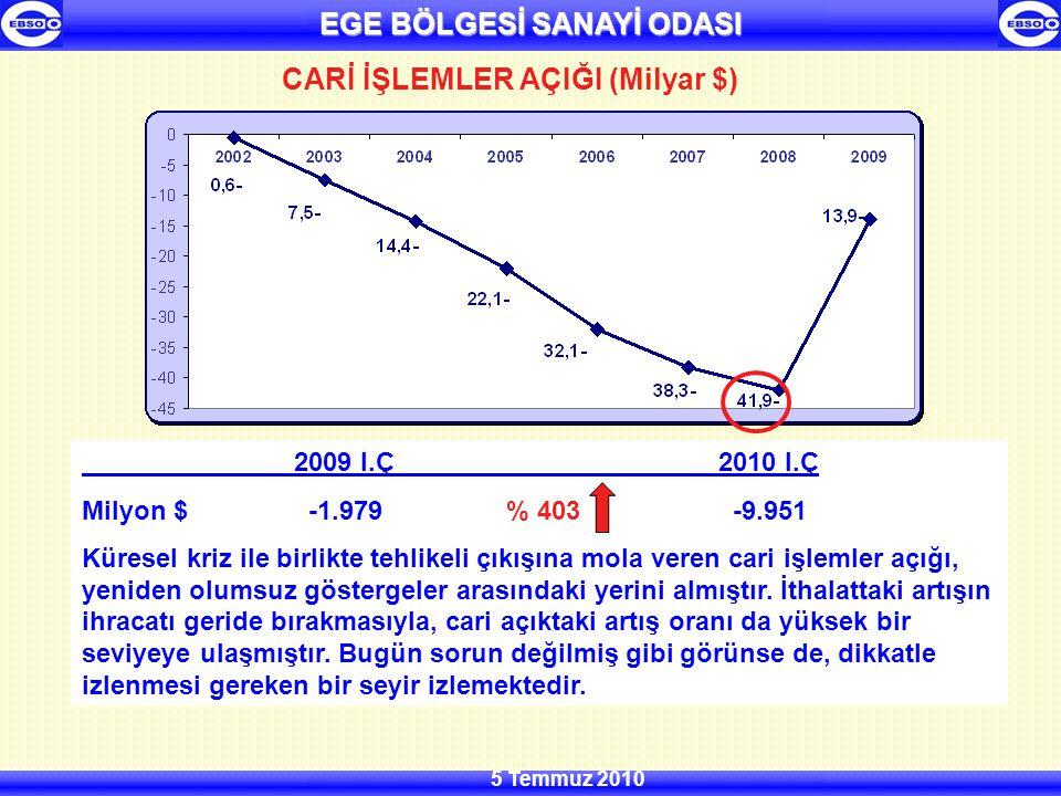 EGE BÖLGESİ SANAYİ ODASI 5 Temmuz 2010 BÜYÜME ORANI (%) 2009 I.Ç 2010 I.Ç %-14,5 %11,7 İthalata dayalı bir büyüme modeli ile son 4 çeyrek negatifi gören, 6 çeyrektir daralan Türkiye, tarihinin en büyük daralmasını %14,5 ile 2009 yılı ilk çeyrekte yaşamıştır.