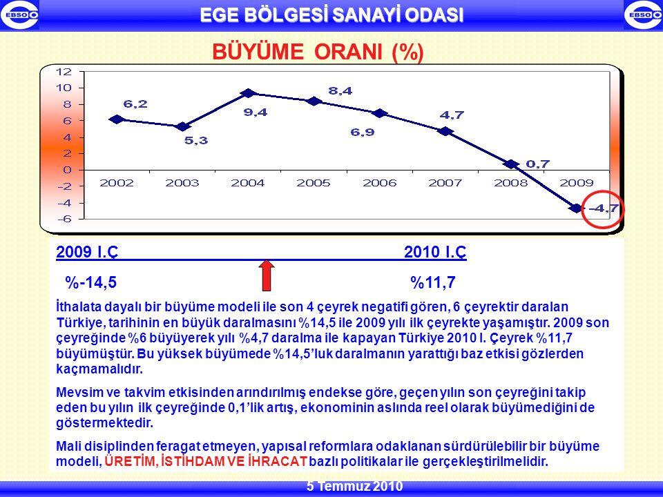EGE BÖLGESİ SANAYİ ODASI 5 Temmuz 2010 ODAMIZ SANAYİ EĞİLİM ANKET SONUÇLARI-2010 I.