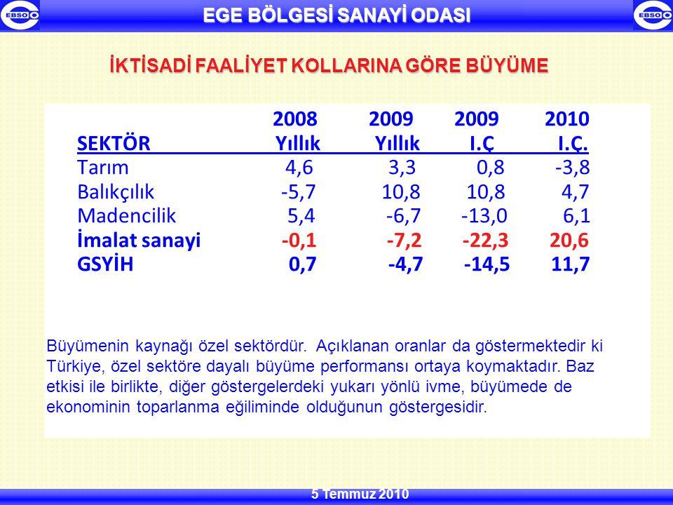 EGE BÖLGESİ SANAYİ ODASI 5 Temmuz 2010 2008 2009 2009 2010 SEKTÖR Yıllık Yıllık I.Ç I.Ç.