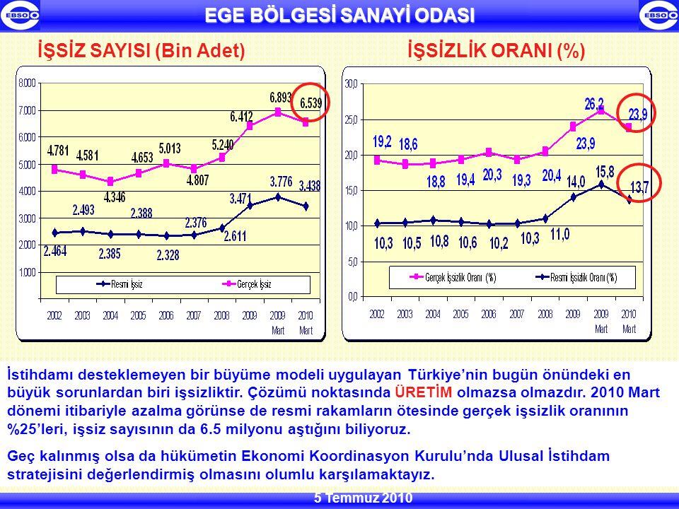 EGE BÖLGESİ SANAYİ ODASI 5 Temmuz 2010 İŞSİZ SAYISI (Bin Adet) İstihdamı desteklemeyen bir büyüme modeli uygulayan Türkiye'nin bugün önündeki en büyük sorunlardan biri işsizliktir.