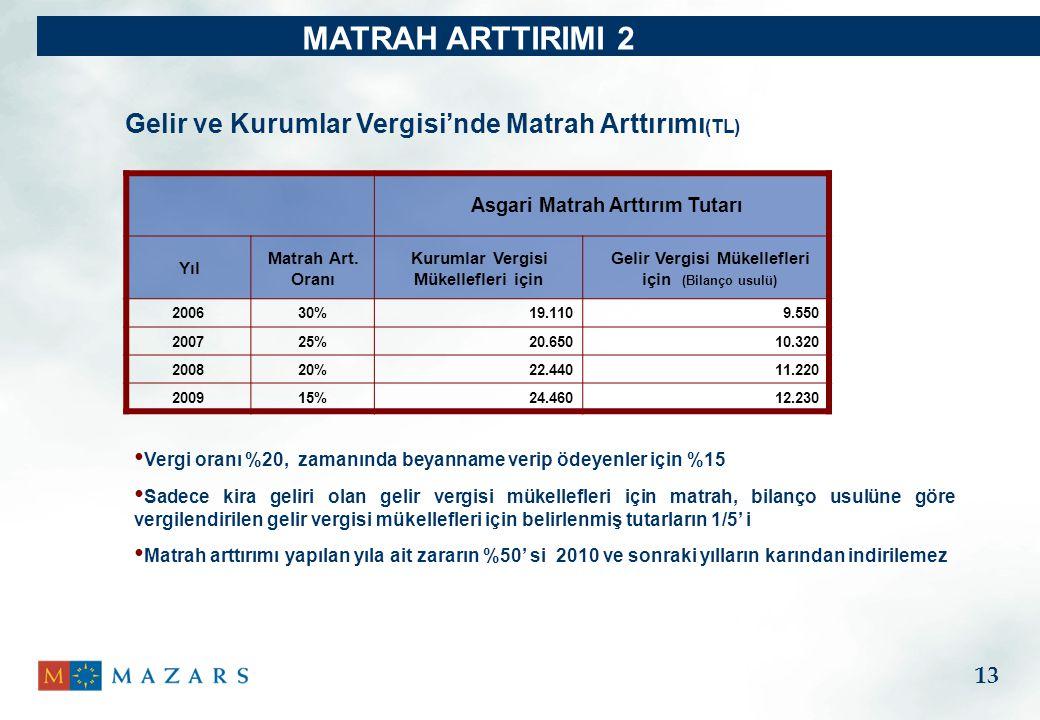 MATRAH ARTTIRIMI 2 Vergi oranı %20, zamanında beyanname verip ödeyenler için %15 Sadece kira geliri olan gelir vergisi mükellefleri için matrah, bilanço usulüne göre vergilendirilen gelir vergisi mükellefleri için belirlenmiş tutarların 1/5' i Matrah arttırımı yapılan yıla ait zararın %50' si 2010 ve sonraki yılların karından indirilemez Gelir ve Kurumlar Vergisi'nde Matrah Arttırımı (TL) Asgari Matrah Arttırım Tutarı Yıl Matrah Art.