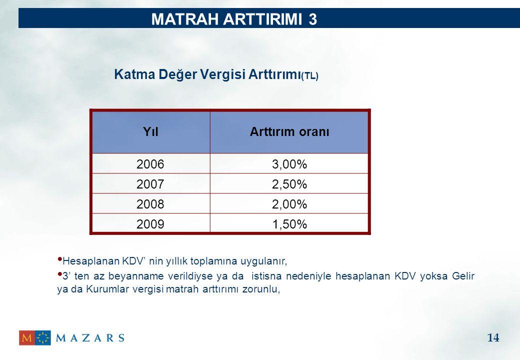 Katma Değer Vergisi Arttırımı (TL) YılArttırım oranı 20063,00% 20072,50% 20082,00% 20091,50% MATRAH ARTTIRIMI 3 Hesaplanan KDV' nin yıllık toplamına uygulanır, 3' ten az beyanname verildiyse ya da istisna nedeniyle hesaplanan KDV yoksa Gelir ya da Kurumlar vergisi matrah arttırımı zorunlu, 14