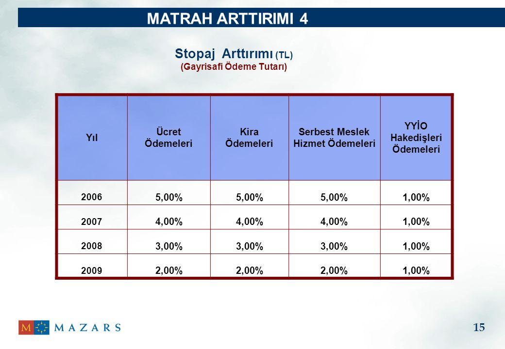 Stopaj Arttırımı (TL) (Gayrisafi Ödeme Tutarı) MATRAH ARTTIRIMI 4 Yıl Ücret Ödemeleri Kira Ödemeleri Serbest Meslek Hizmet Ödemeleri YYİO Hakedişleri Ödemeleri 2006 5,00% 1,00% 2007 4,00% 1,00% 2008 3,00% 1,00% 2009 2,00% 1,00% 15