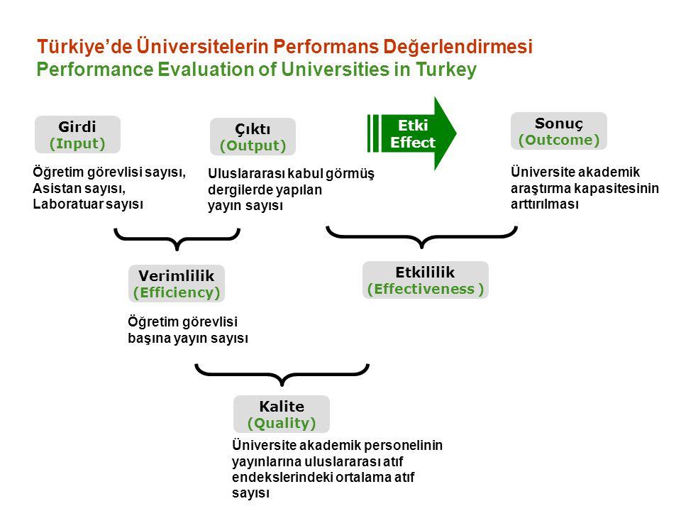 Türkiye'de Üniversitelerin Performans Değerlendirmesi Performance Evaluation of Universities in Turkey Çıktı (Output) Girdi (Input) Sonuç (Outcome) Et