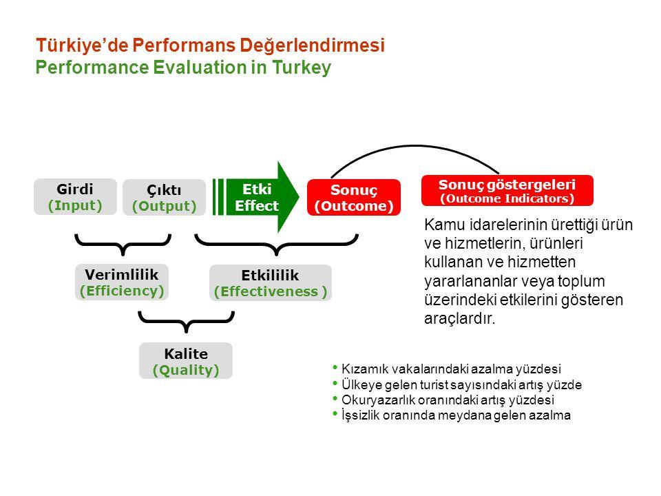 Türkiye'de Performans Değerlendirmesi Performance Evaluation in Turkey Verimlilik göstergeleri, belirlenen girdilerle mümkün olan en yüksek çıktı düzeyine ulaşılıp ulaşılmadığını değerlendiren araçlardır.