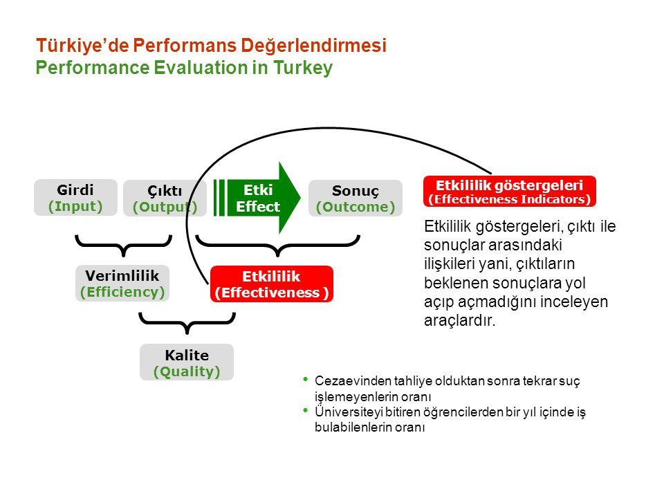 Türkiye'de Performans Değerlendirmesi Performance Evaluation in Turkey Etkililik göstergeleri, çıktı ile sonuçlar arasındaki ilişkileri yani, çıktılar