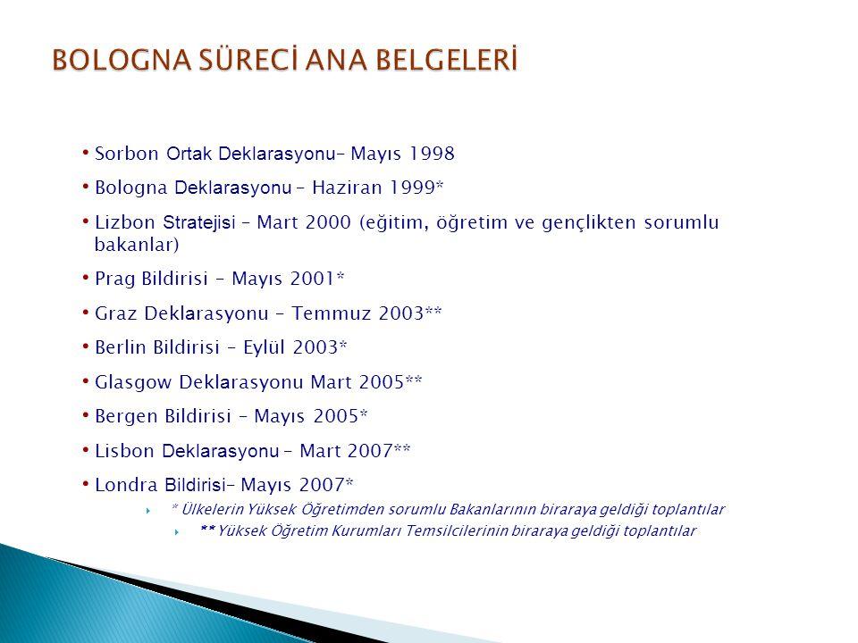 Sorbon Ortak Deklarasyonu – Mayıs 1998 Bologna Deklarasyonu – Haziran 1999* Lizbon Stratejisi – Mart 2000 (eğitim, öğretim ve gençlikten sorumlu bakan