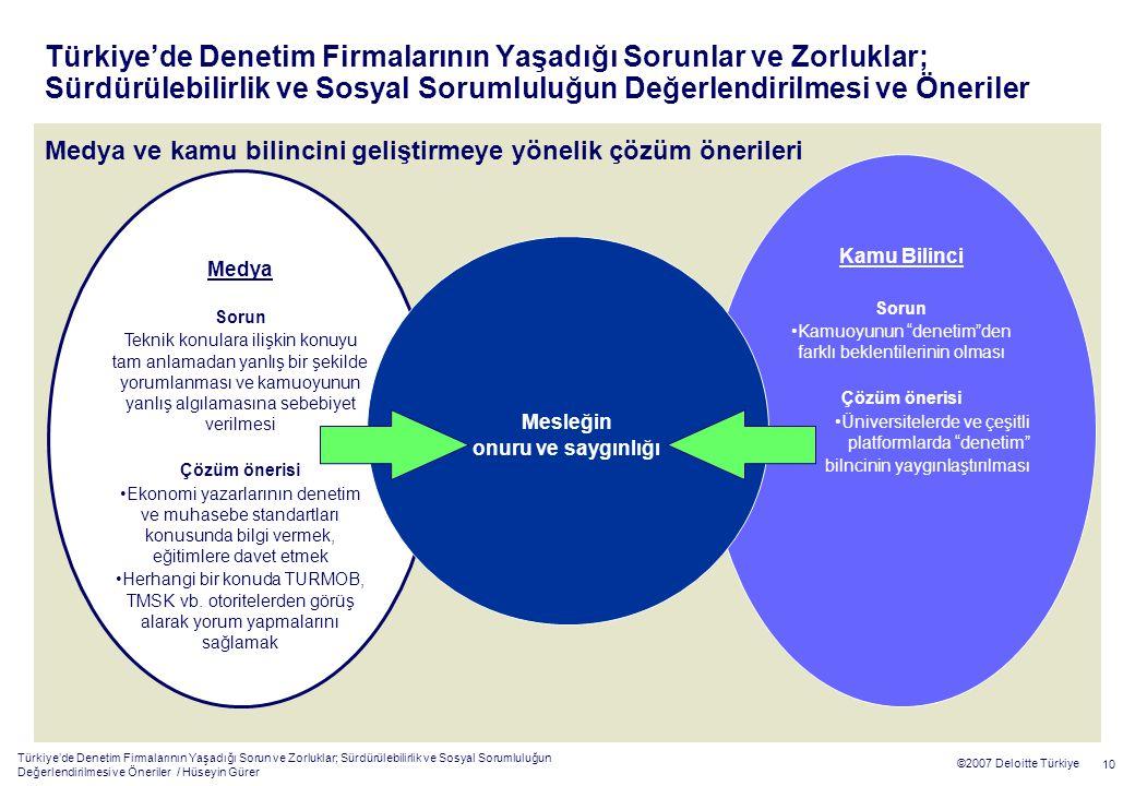 Türkiye'de Denetim Firmalarının Yaşadığı Sorun ve Zorluklar; Sürdürülebilirlik ve Sosyal Sorumluluğun Değerlendirilmesi ve Öneriler / Hüseyin Gürer 10