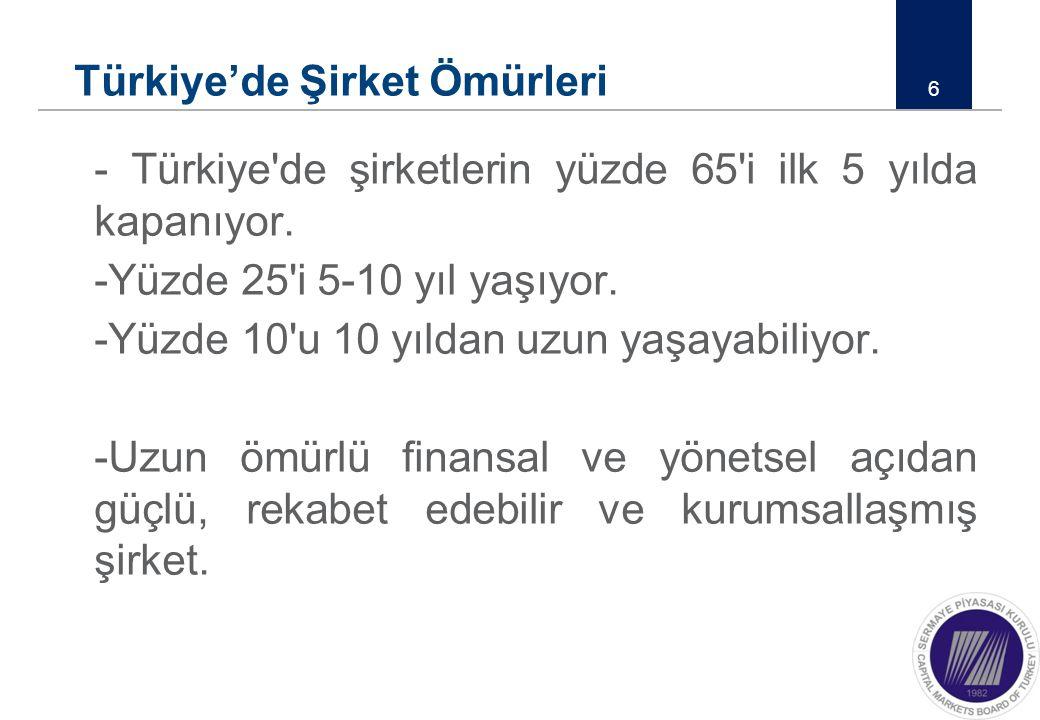 Türkiye'de Şirket Ömürleri - Türkiye'de şirketlerin yüzde 65'i ilk 5 yılda kapanıyor. -Yüzde 25'i 5-10 yıl yaşıyor. -Yüzde 10'u 10 yıldan uzun yaşayab