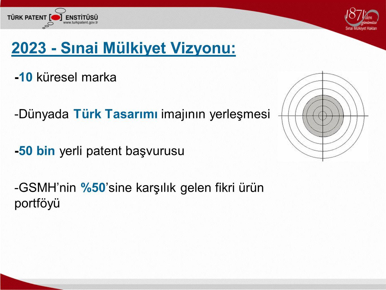 2023 - Sınai Mülkiyet Vizyonu: -10 küresel marka -Dünyada Türk Tasarımı imajının yerleşmesi -50 bin yerli patent başvurusu -GSMH'nin %50'sine karşılık gelen fikri ürün portföyü