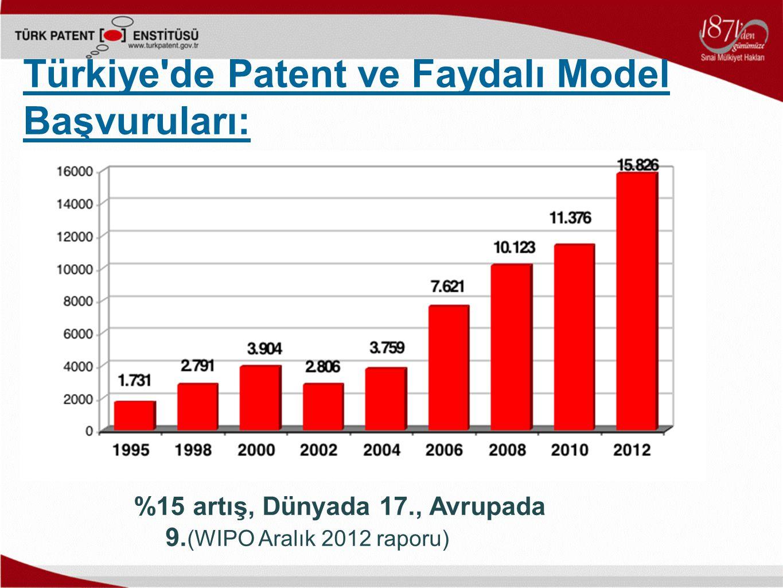 %15 artış, Dünyada 17., Avrupada 9. (WIPO Aralık 2012 raporu) Türkiye'de Patent ve Faydalı Model Başvuruları:
