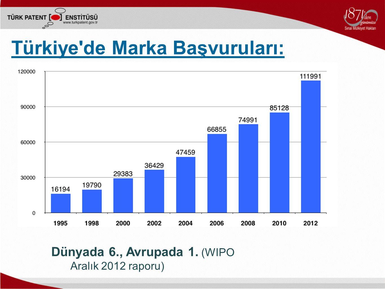 Dünyada 6., Avrupada 1. (WIPO Aralık 2012 raporu) Türkiye'de Marka Başvuruları: