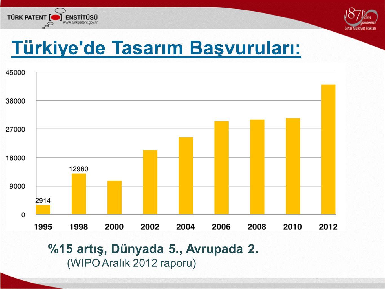 %15 artış, Dünyada 5., Avrupada 2. (WIPO Aralık 2012 raporu) Türkiye de Tasarım Başvuruları: