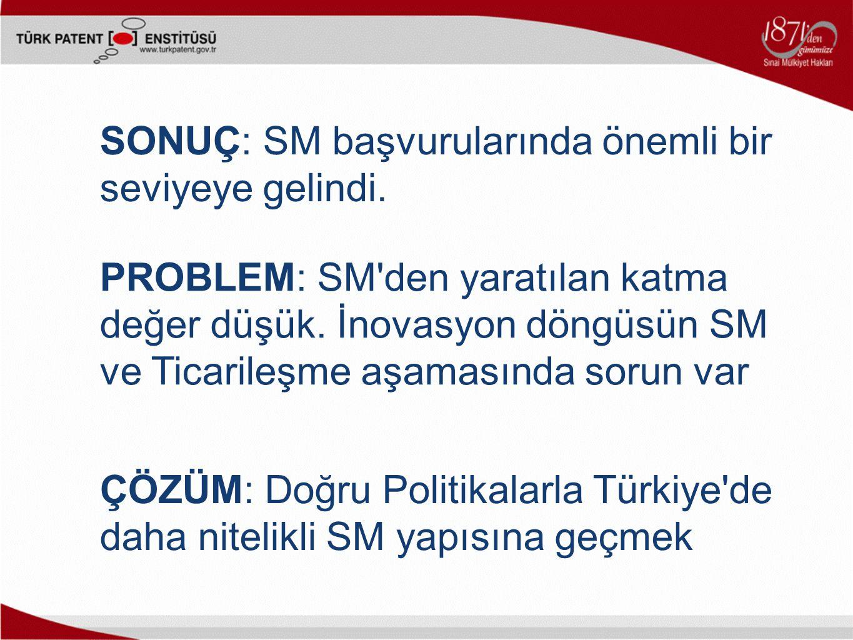 ÇÖZÜM: Doğru Politikalarla Türkiye'de daha nitelikli SM yapısına geçmek SONUÇ: SM başvurularında önemli bir seviyeye gelindi. PROBLEM: SM'den yaratıla