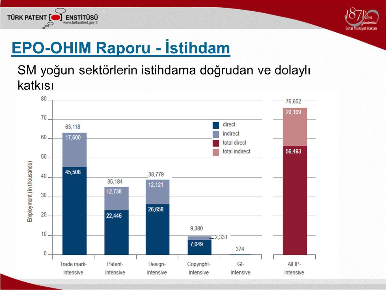 EPO-OHIM Raporu - İstihdam SM yoğun sektörlerin istihdama doğrudan ve dolaylı katkısı