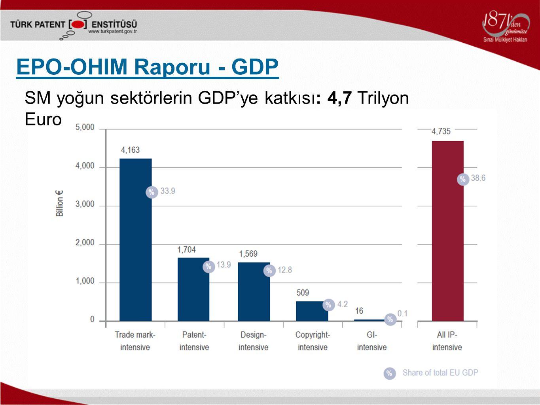 EPO-OHIM Raporu - GDP SM yoğun sektörlerin GDP'ye katkısı: 4,7 Trilyon Euro