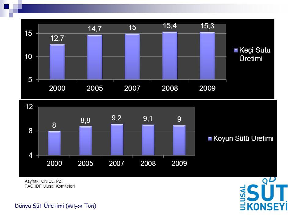 Dünya Süt Üretimi ( Milyon Ton) Kaynak: CNIEL, PZ, FAO,IDF Ulusal Komiteleri