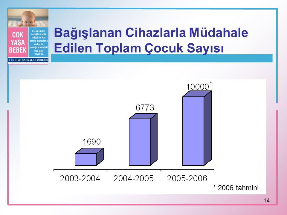 14 Bağışlanan Cihazlarla Müdahale Edilen Toplam Çocuk Sayısı * * 2006 tahmini